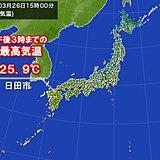 汗ばむくらい 九州や四国で25℃以上も 日田市で今月3日目の夏日 3月としては初