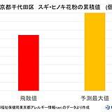 今シーズンの「花粉」先が見えた!? 東京の花粉 残るは3割程度か 対策いつまで