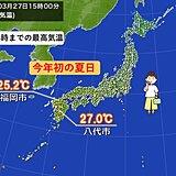 福岡市で今年初の夏日 九州や四国、中国地方では初夏の陽気の所も