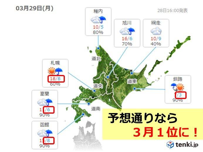 北海道 29日は記録的高温に 3月1位更新も