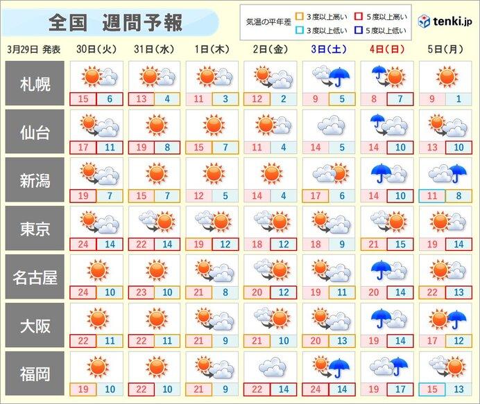 週間 暖かさ続く あす火曜日も黄砂に注意 週末は再び広く雨に(2021年3 ...