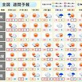 週間 暖かさ続く あす火曜日も黄砂に注意 週末は再び広く雨に