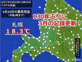 130年ぶりの記録更新 札幌で3月最高気温に
