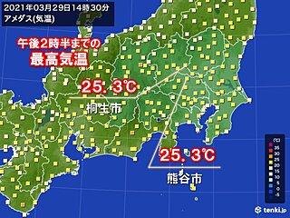 関東で今年初の夏日 初夏のような陽気に