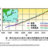 昨年の日本付近の二酸化炭素濃度 観測史上最高を更新