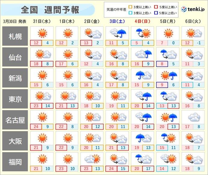 週間 この先も暖かい空気に覆われる 日曜日から月曜日は全国的に雨