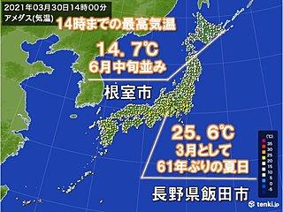 北海道根室市で6月並みの気温 長野県飯田市は3月として61年ぶりの夏日