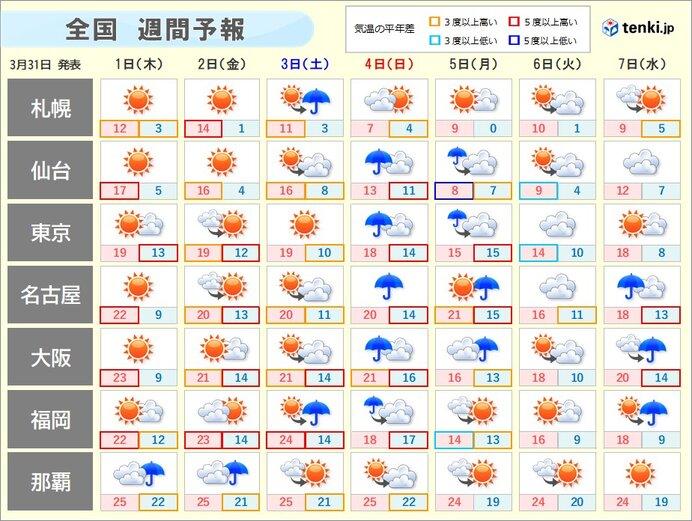 週間 快適な陽気は金曜まで 日曜はまた雨や風が強まる
