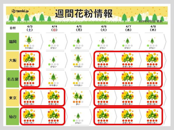 今年の花粉 予想以上に飛んだ所も あすも「大量飛散」か いつまで万全な対策が必要
