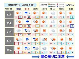 中国地方 日曜日は3週連続の雨に 来週は寒の戻りに注意
