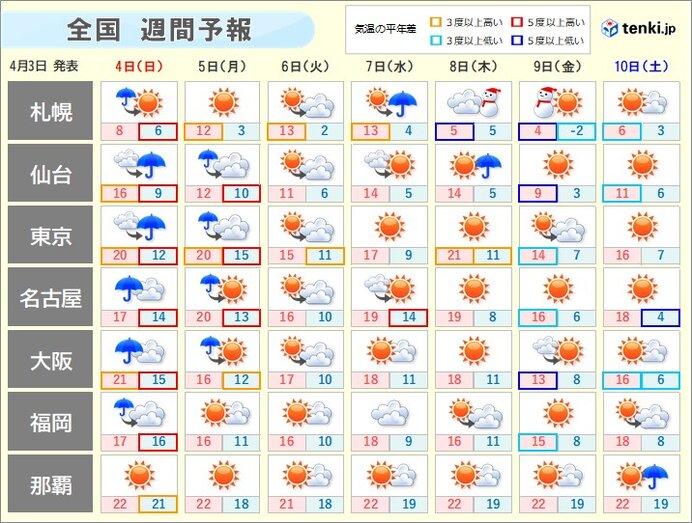 天気 予報 東京 2 週間 服装