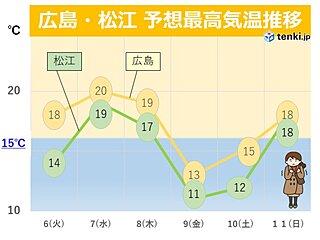 中国地方 今週は天気の大きな崩れなしだが風はヒンヤリ 週後半は寒の戻り