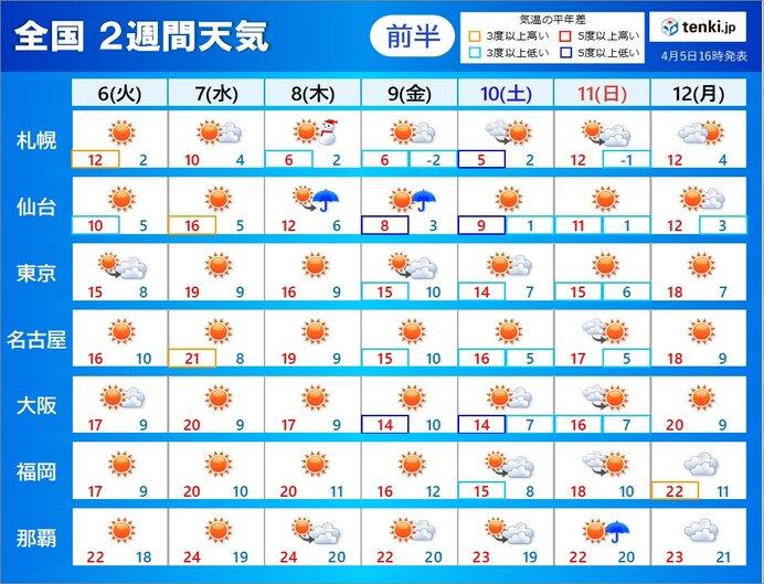 「2週間天気」今週は晴れても「寒の戻り」あり 北海道では積雪か 来週は雨の日続く