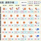 週間 8日~9日は北日本で桜に雪の所も 13日は広く天気崩れる