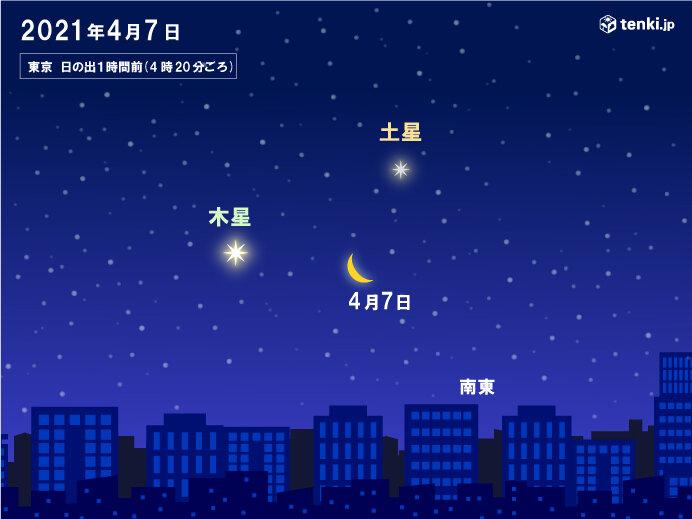 あす7日 月が土星と木星のほぼ中間に移動 南東の空で日の出前に見られるチャンス