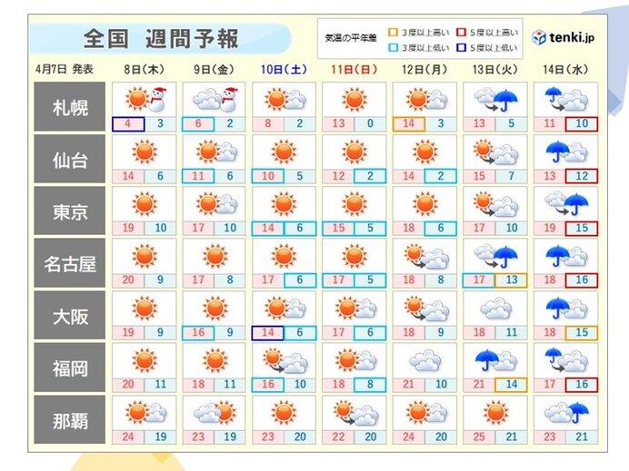 週間天気 週末にかけて寒の戻り 緩むのは来週