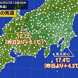 日差し復活の関東など 昨日より気温UP