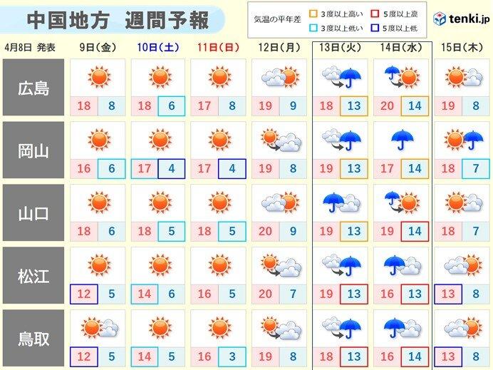 来週の火曜日(13日)と水曜日(14日)は傘の出番