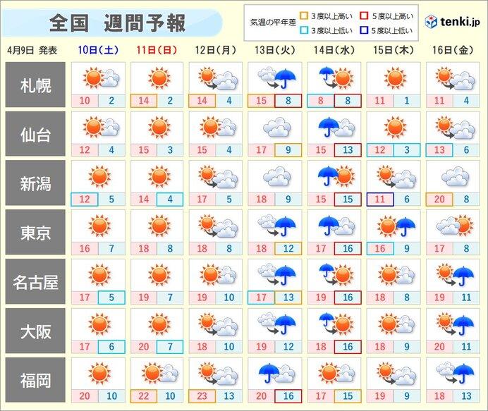 週間 あすは晴れてもヒンヤリ その先気温は一旦上昇 水曜日頃は本降りの雨