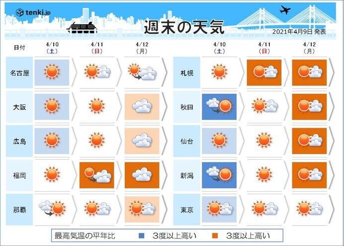 月曜日にかけて気温上昇