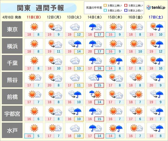 週間天気 数日の周期で変化 14日(水)は雨脚の強まることも