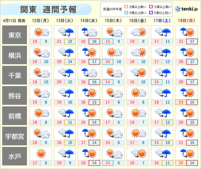 関東の週間天気 数日の周期で変化 雨や風の強まることも