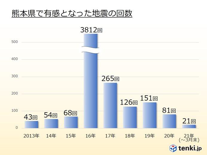 有感地震の回数 次第に熊本地震前のレベルに