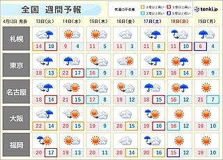 週間天気 あすあさってにかけ広範囲で雨 雷雨の所も