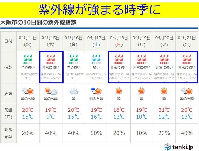 関西 明日13日は天気が崩れ 午後は強まる雨や風に注意_画像