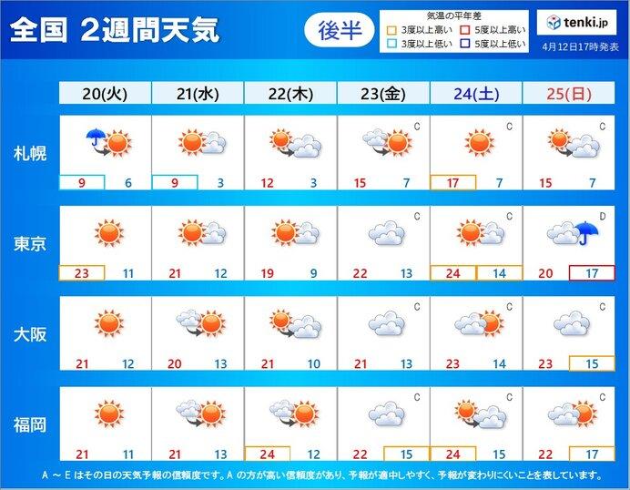 20日~25日頃 晴れ間が出る日多い
