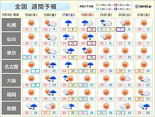 週間天気 金曜から日曜 西から雨が広がる