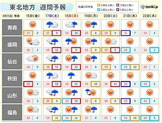 東北 週末は天気下り坂 土日はまとまった雨となる恐れ