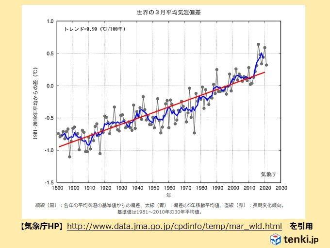 3月の世界の平均気温偏差 基準値より高い状態が続く