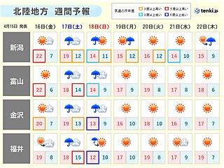 北陸 あす16日は晴れのち曇り 土日は雨や雷雨 寒の戻りも