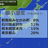 各地で空気カラカラ 関東は湿度8パーセントの所も