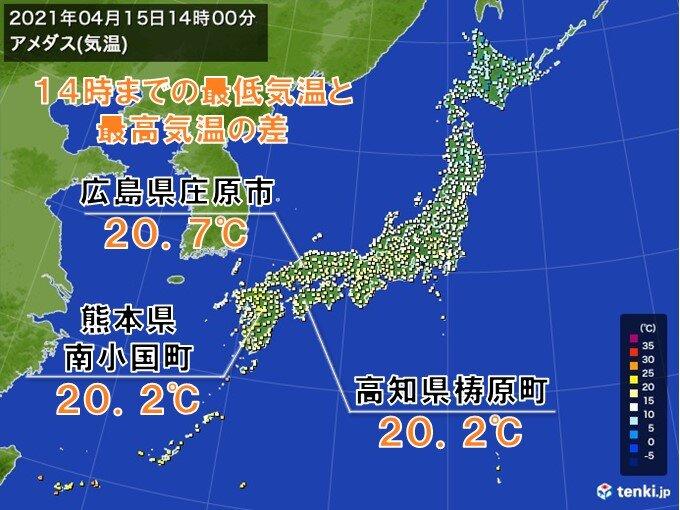 15日 朝と日中の気温差大 朝から20℃以上 上昇した所も
