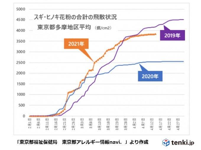 九州から近畿は花粉終息へ 東京都心も飛散量は頭打ちか