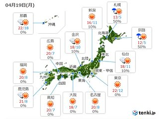 19日 気温上昇 日差し暖か 北海道や東北も天気回復