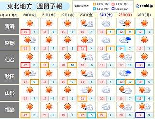 今週は朝晩と昼間の寒暖差に注意 東北南部では夏日の所も