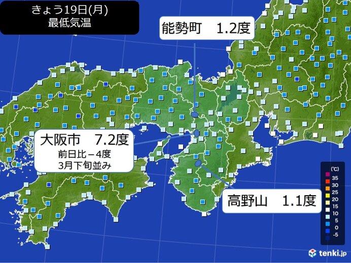 きょう19日の気温