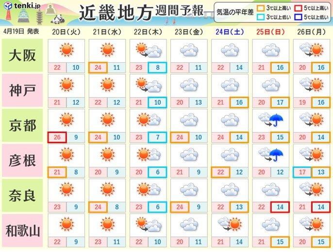今週の前半は晴れ 後半は曇り
