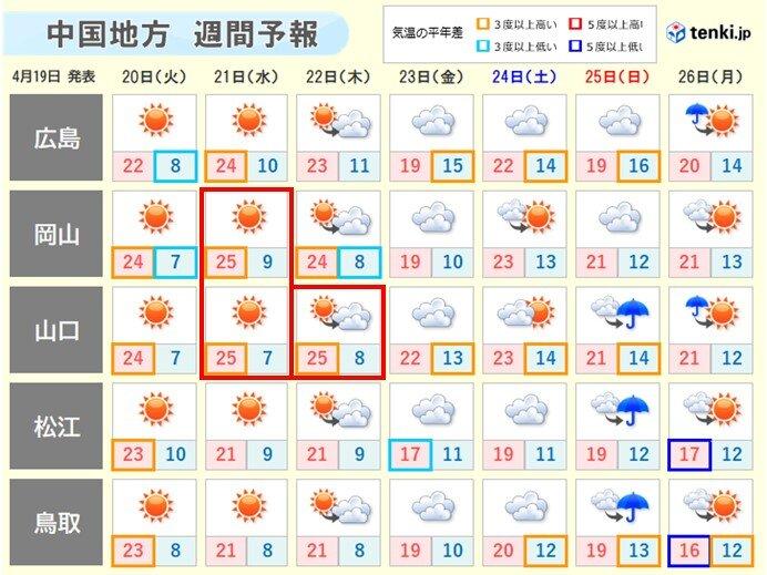 中国地方 今週の晴天にひそむ注意点とは?