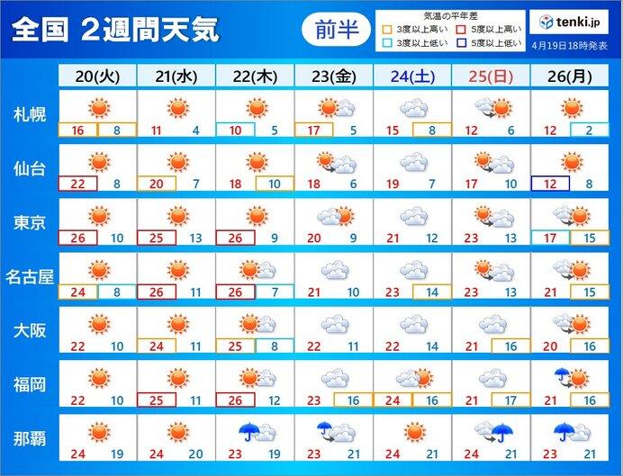 2週間天気」 ゴールデンウィークの天気どうなる(日直予報士 2021年04月 ...