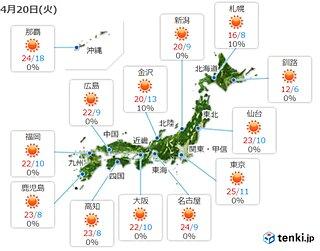 20日 気温上昇 関東や東海を中心に所々で夏日に 沖縄は台風からのうねりに注意