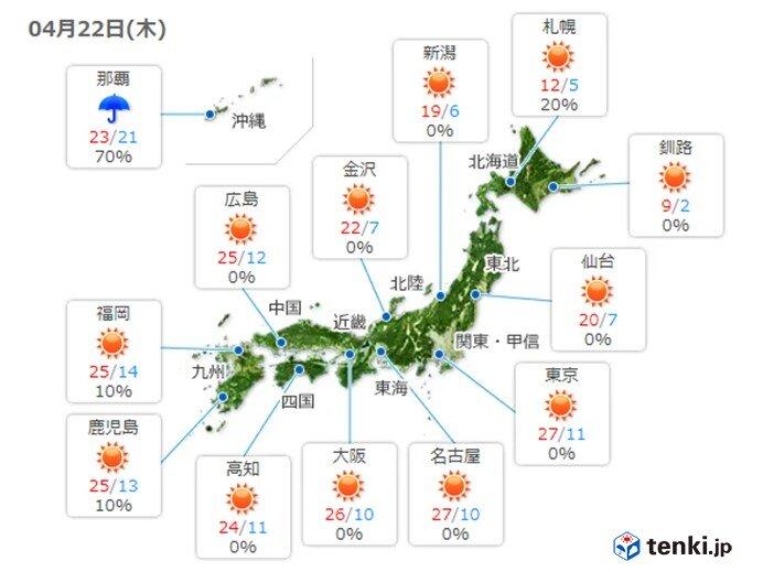 22日(木) さらに気温アップ 九州では真夏日に迫る所も