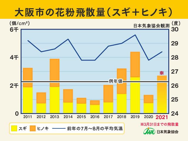 2021年シーズンの花粉飛散状況まとめ(例年比)
