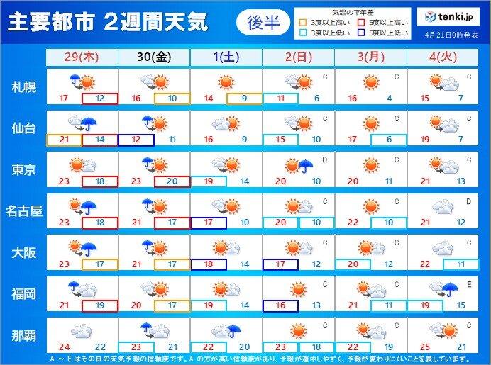 天気 二 予報 週間 2週間天気(旧:10日間天気)