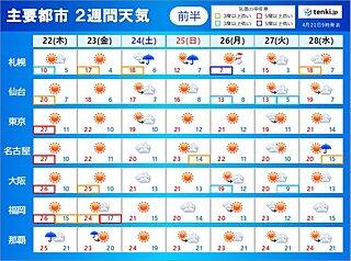2週間天気 気になる台風は?