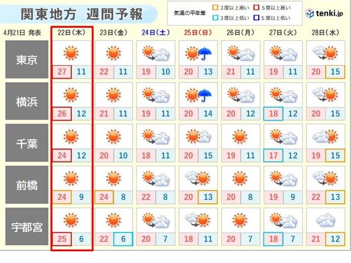 季節外れの暑さはいつまで続く?
