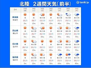北陸 GWは変わりやすい天気 気温差大きく汗ばむ日も